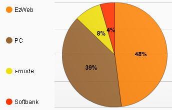 携帯サイトのアクセス解析